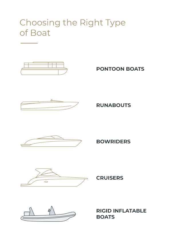 Choosing the Right Type of Boat